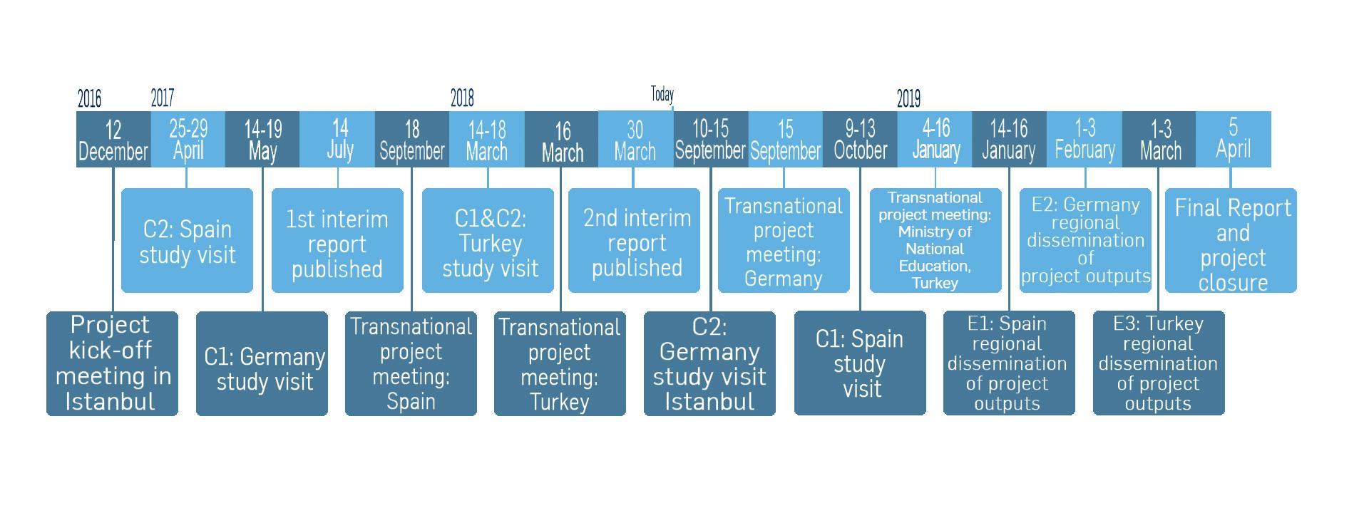 smart comet project timeplan